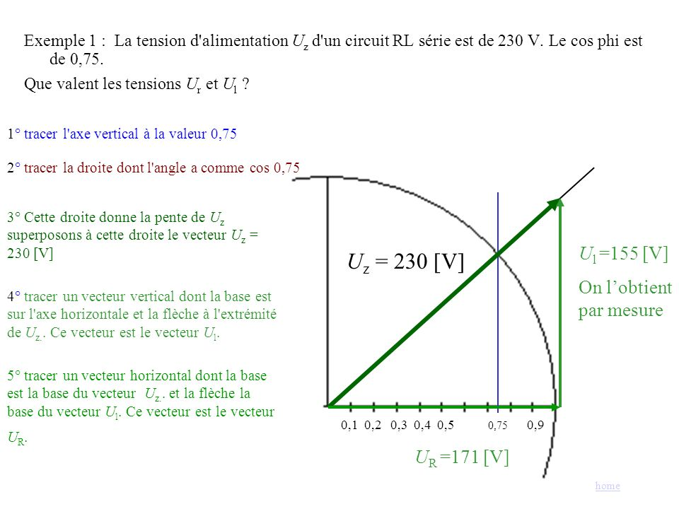 Uz = 230 [V] Ul =155 [V] On l'obtient par mesure UR =171 [V]
